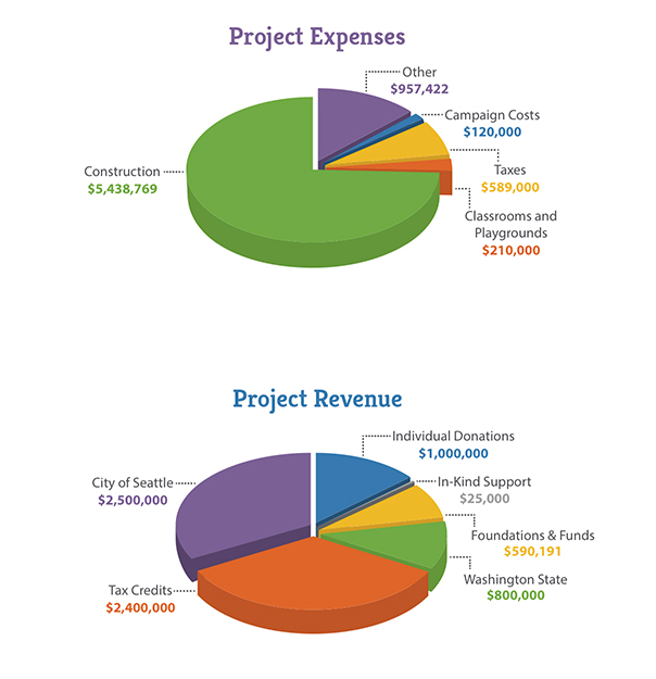 Yesler Terrace Project - Expenses + Revenue - Denise Louie Education Center